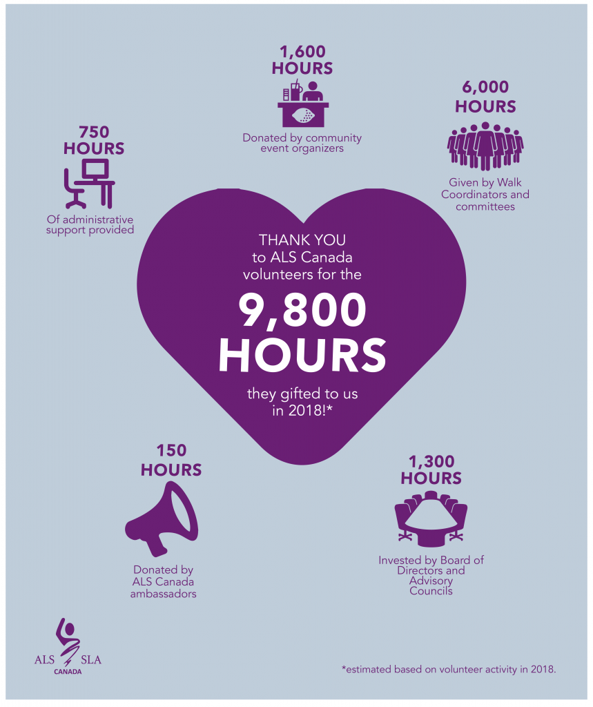 Infographic with heart in the center, depicting that 9,800 hours of volunteer work was gifted to ALS Canada.